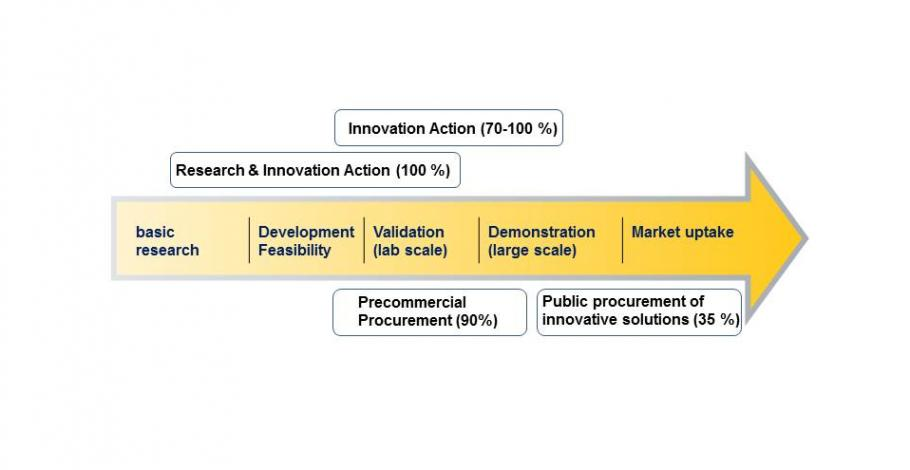 "Figure ""Funding schemes along the innovation chain"", copyright DRL project managment agency."